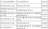 山东青岛自考毕业证书办理网上申请本月28日开始