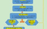 青海自考申请毕业条件及办理流程
